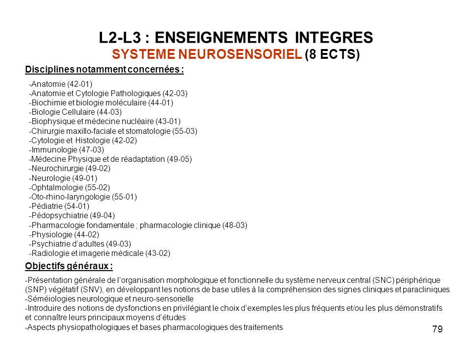 79 L2-L3 : ENSEIGNEMENTS INTEGRES SYSTEME NEUROSENSORIEL (8 ECTS) Objectifs généraux : -Présentation générale de lorganisation morphologique et fonctionnelle du système nerveux central (SNC) périphérique (SNP) végétatif (SNV), en développant les notions de base utiles à la compréhension des signes cliniques et paracliniques -Séméiologies neurologique et neuro-sensorielle -Introduire des notions de dysfonctions en privilégiant le choix dexemples les plus fréquents et/ou les plus démonstratifs et connaître leurs principaux moyens détudes -Aspects physiopathologiques et bases pharmacologiques des traitements Disciplines notamment concernées : -Anatomie (42-01) -Anatomie et Cytologie Pathologiques (42-03) -Biochimie et biologie moléculaire (44-01) -Biologie Cellulaire (44-03) -Biophysique et médecine nucléaire (43-01) -Chirurgie maxillo-faciale et stomatologie (55-03) -Cytologie et Histologie (42-02) -Immunologie (47-03) -Médecine Physique et de réadaptation (49-05) -Neurochirurgie (49-02) -Neurologie (49-01) -Ophtalmologie (55-02) -Oto-rhino-laryngologie (55-01) -Pédiatrie (54-01) -Pédopsychiatrie (49-04) -Pharmacologie fondamentale ; pharmacologie clinique (48-03) -Physiologie (44-02) -Psychiatrie dadultes (49-03) -Radiologie et imagerie médicale (43-02)