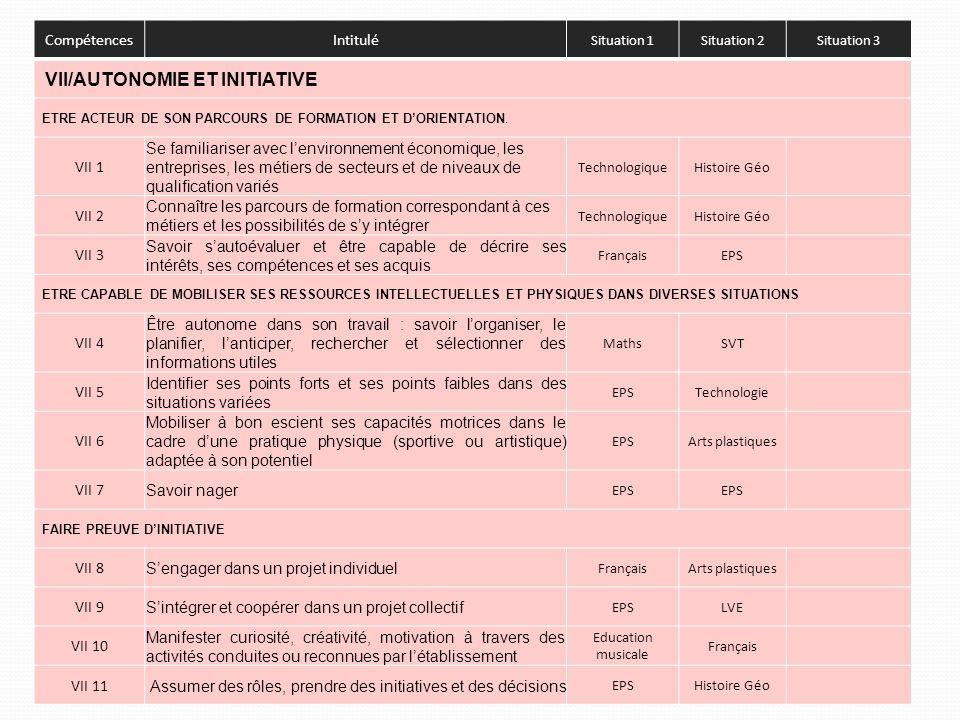 CompétencesIntitulé Situation 1Situation 2Situation 3 VII/AUTONOMIE ET INITIATIVE ETRE ACTEUR DE SON PARCOURS DE FORMATION ET DORIENTATION.