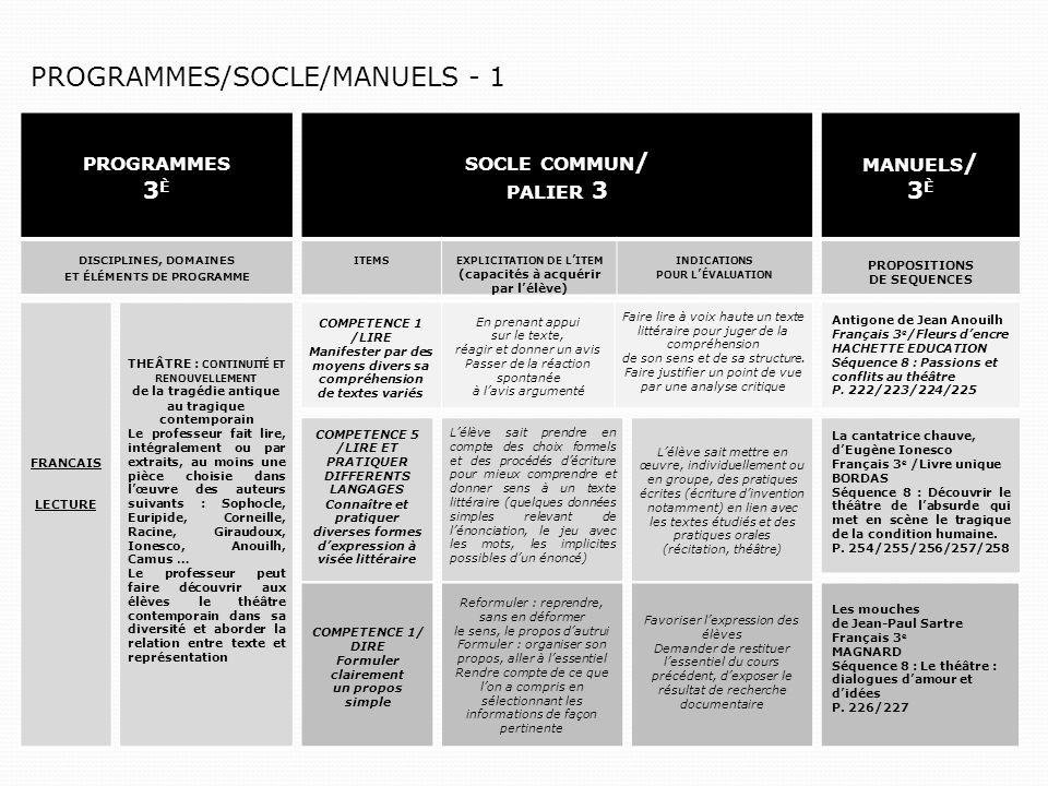 PROGRAMMES 3 È DISCIPLINES, DOMAINES ET ÉLÉMENTS DE PROGRAMME SOCLE COMMUN / PALIER 3 ITEMSEXPLICITATION DE L ITEM (capacités à acquérir par lélève) INDICATIONS POUR L ÉVALUATION MANUELS / 3 È PROPOSITIONS DE SEQUENCES FRANCAIS LECTURE THEÂTRE : CONTINUITÉ ET RENOUVELLEMENT de la tragédie antique au tragique contemporain Le professeur fait lire, intégralement ou par extraits, au moins une pièce choisie dans lœuvre des auteurs suivants : Sophocle, Euripide, Corneille, Racine, Giraudoux, Ionesco, Anouilh, Camus … Le professeur peut faire découvrir aux élèves le théâtre contemporain dans sa diversité et aborder la relation entre texte et représentation COMPETENCE 1 /LIRE Manifester par des moyens divers sa compréhension de textes variés En prenant appui sur le texte, réagir et donner un avis Passer de la réaction spontanée à lavis argumenté Faire lire à voix haute un texte littéraire pour juger de la compréhension de son sens et de sa structure.