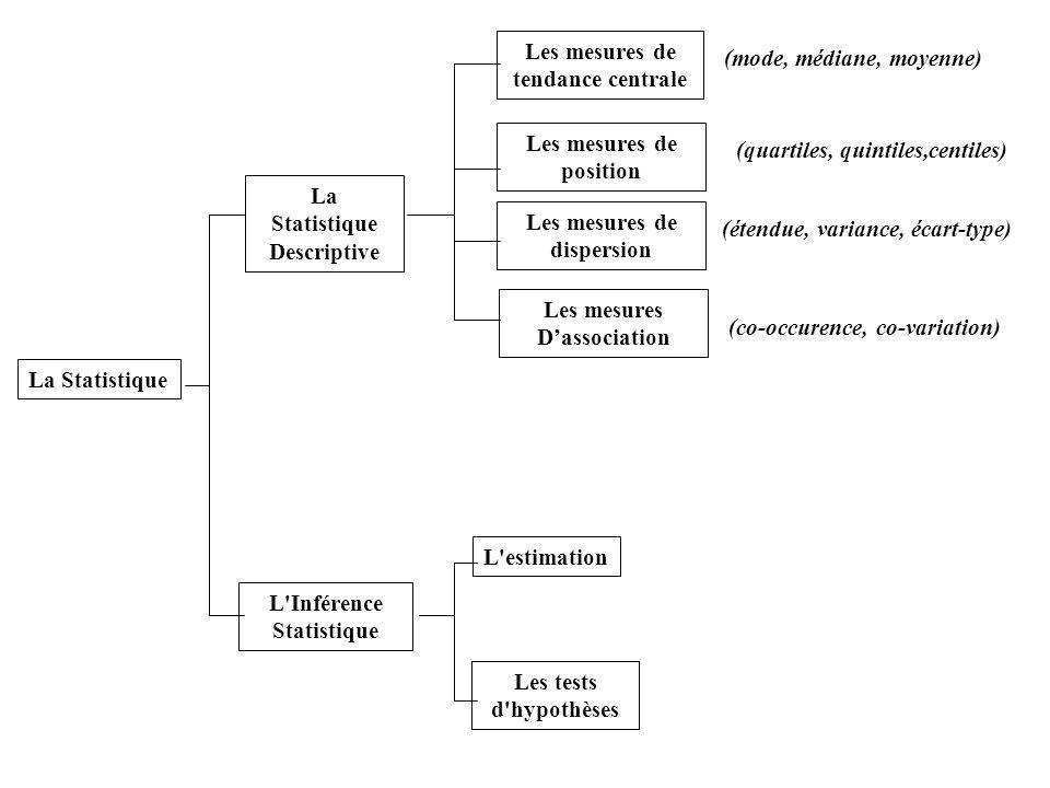 La Statistique Descriptive L'Inférence Statistique L'estimationLes tests d'hypothèses Les mesures de tendance centrale (mode, médiane, moyenne) Les me