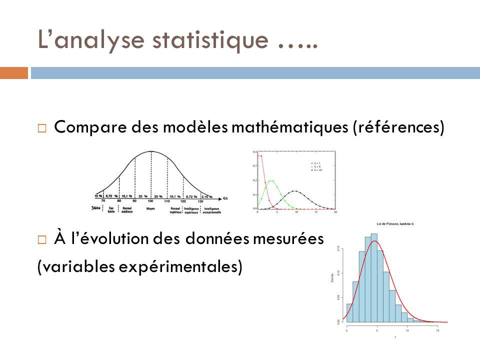 Lanalyse statistique ….. Compare des modèles mathématiques (références) À lévolution des données mesurées (variables expérimentales)