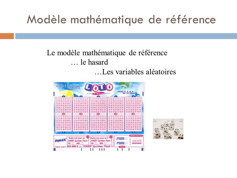 Modèle mathématique de référence Le modèle mathématique de référence … le hasard …Les variables aléatoires