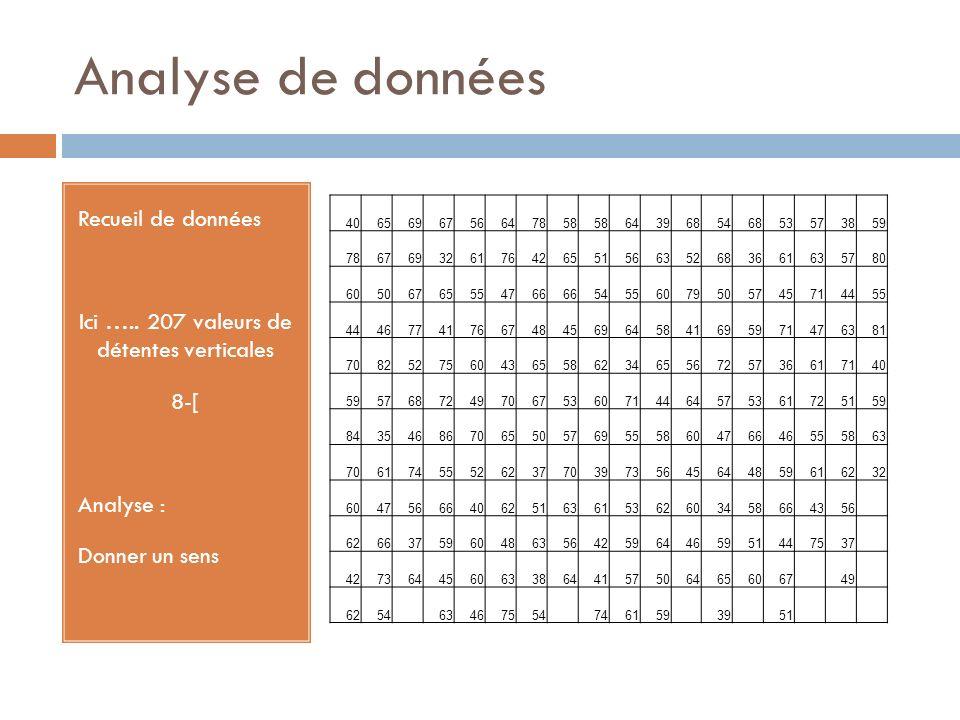 Analyse de données Recueil de données Ici ….. 207 valeurs de détentes verticales 8-[ Analyse : Donner un sens 4065696756647858 643968546853573859 7867