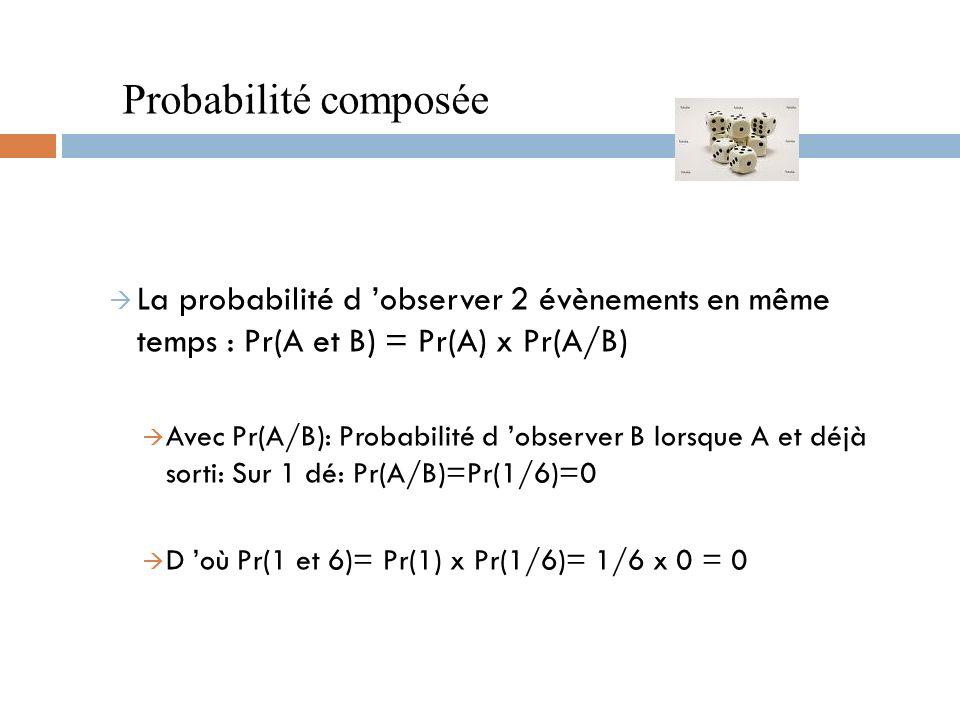 à La probabilité d observer 2 évènements en même temps : Pr(A et B) = Pr(A) x Pr(A/B) à Avec Pr(A/B): Probabilité d observer B lorsque A et déjà sorti