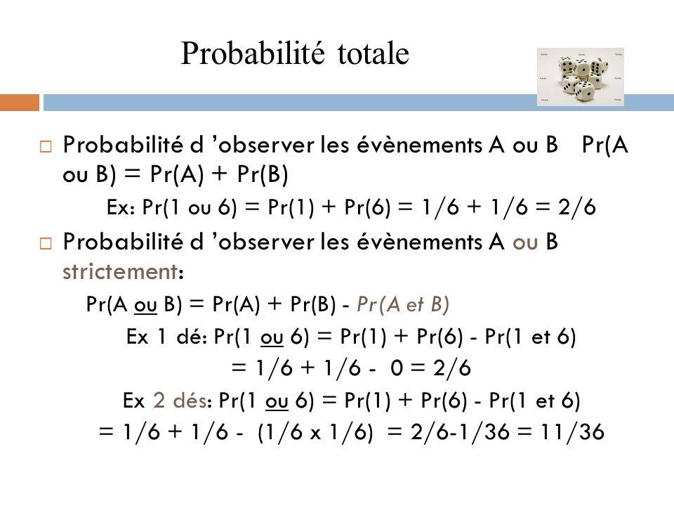 Probabilité d observer les évènements A ou B Pr(A ou B) = Pr(A) + Pr(B) Ex: Pr(1 ou 6) = Pr(1) + Pr(6) = 1/6 + 1/6 = 2/6 Probabilité d observer les év
