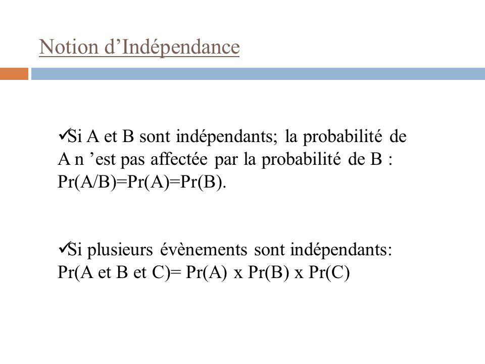 Si A et B sont indépendants; la probabilité de A n est pas affectée par la probabilité de B : Pr(A/B)=Pr(A)=Pr(B). Si plusieurs évènements sont indépe