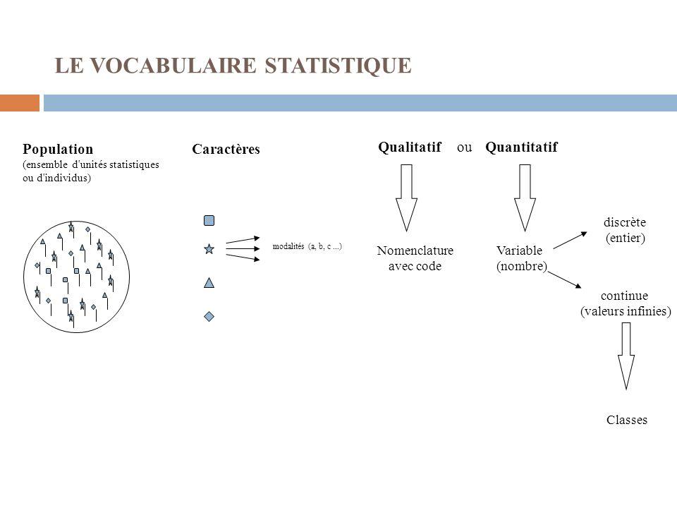 Population (ensemble d'unités statistiques ou d'individus) LE VOCABULAIRE STATISTIQUE Caractères modalités (a, b, c...) Qualitatif Nomenclature avec c