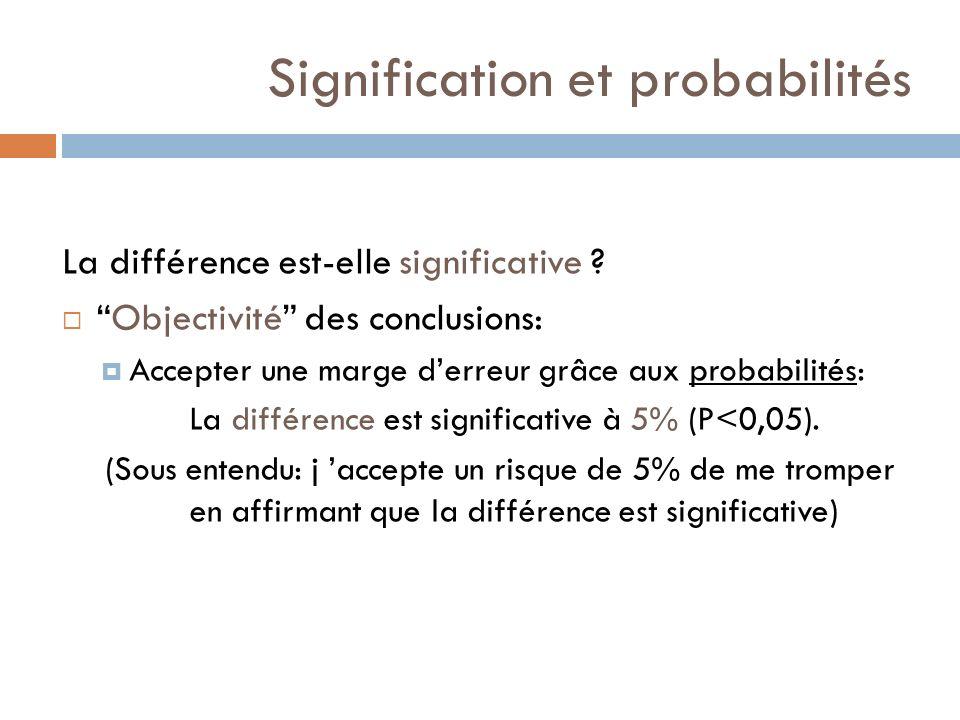 Signification et probabilités La différence est-elle significative ? Objectivité des conclusions: Accepter une marge derreur grâce aux probabilités: L