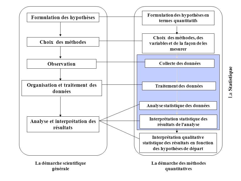 Formulation des hypothèses Formulation des hypothèses en termes quantitatifs La Statistique La démarche scientifique générale La démarche des méthodes