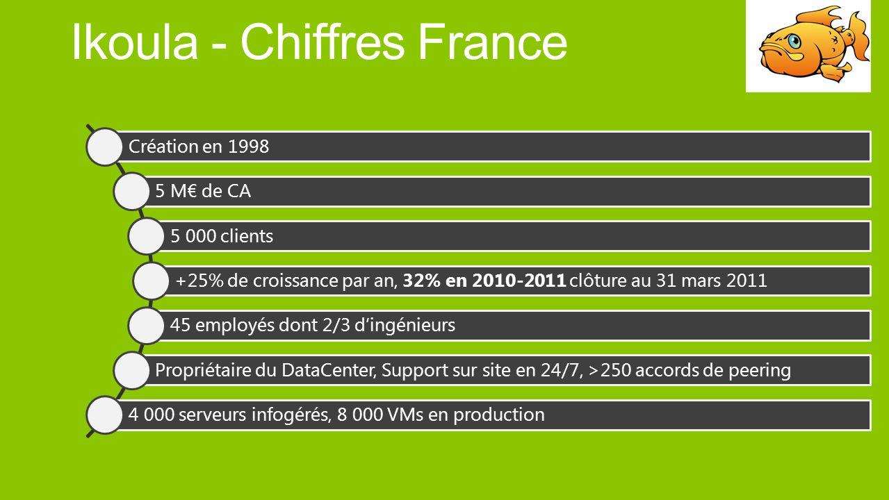 Ikoula - Chiffres France Création en 1998 5 M de CA 5 000 clients +25% de croissance par an, 32% en 2010-2011 clôture au 31 mars 2011 45 employés dont 2/3 dingénieurs Propriétaire du DataCenter, Support sur site en 24/7, >250 accords de peering 4 000 serveurs infogérés, 8 000 VMs en production