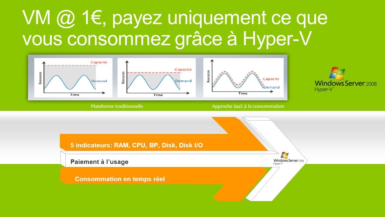 VM @ 1, payez uniquement ce que vous consommez grâce à Hyper-V Plateforme traditionnelleApproche IaaS à la consommation Paiement à lusage Consommation en temps réel 5 indicateurs: RAM, CPU, BP, Disk, Disk I/O