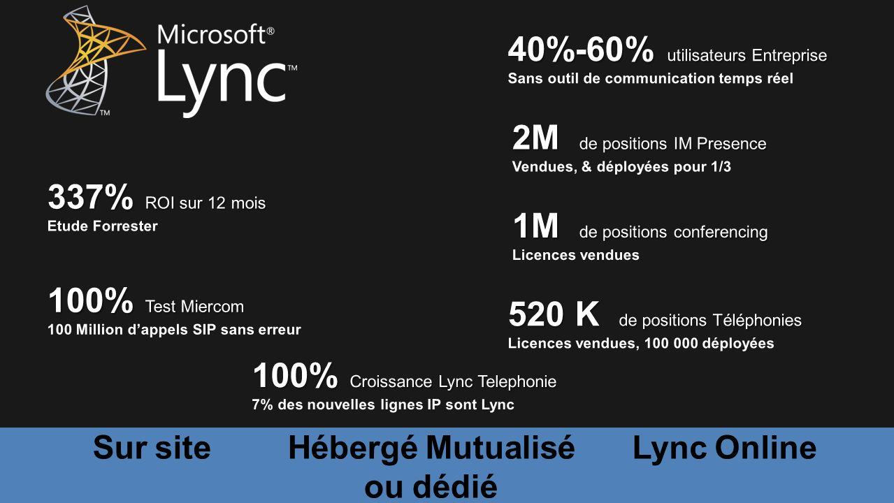 23 Hébergé Mutualisé ou dédié Sur siteLync Online