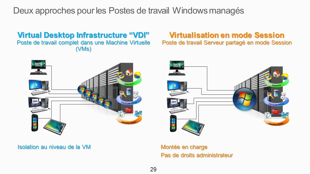 29 Virtual Desktop Infrastructure VDI Poste de travail complet dans une Machine Virtuelle (VMs) Isolation au niveau de la VM Isolation au niveau de la