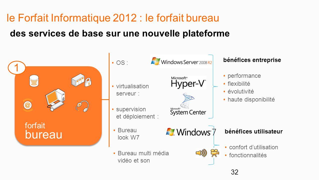 le Forfait Informatique 2012 : le forfait bureau 1 forfait bureau OS : virtualisation serveur : supervision et déploiement : des services de base sur