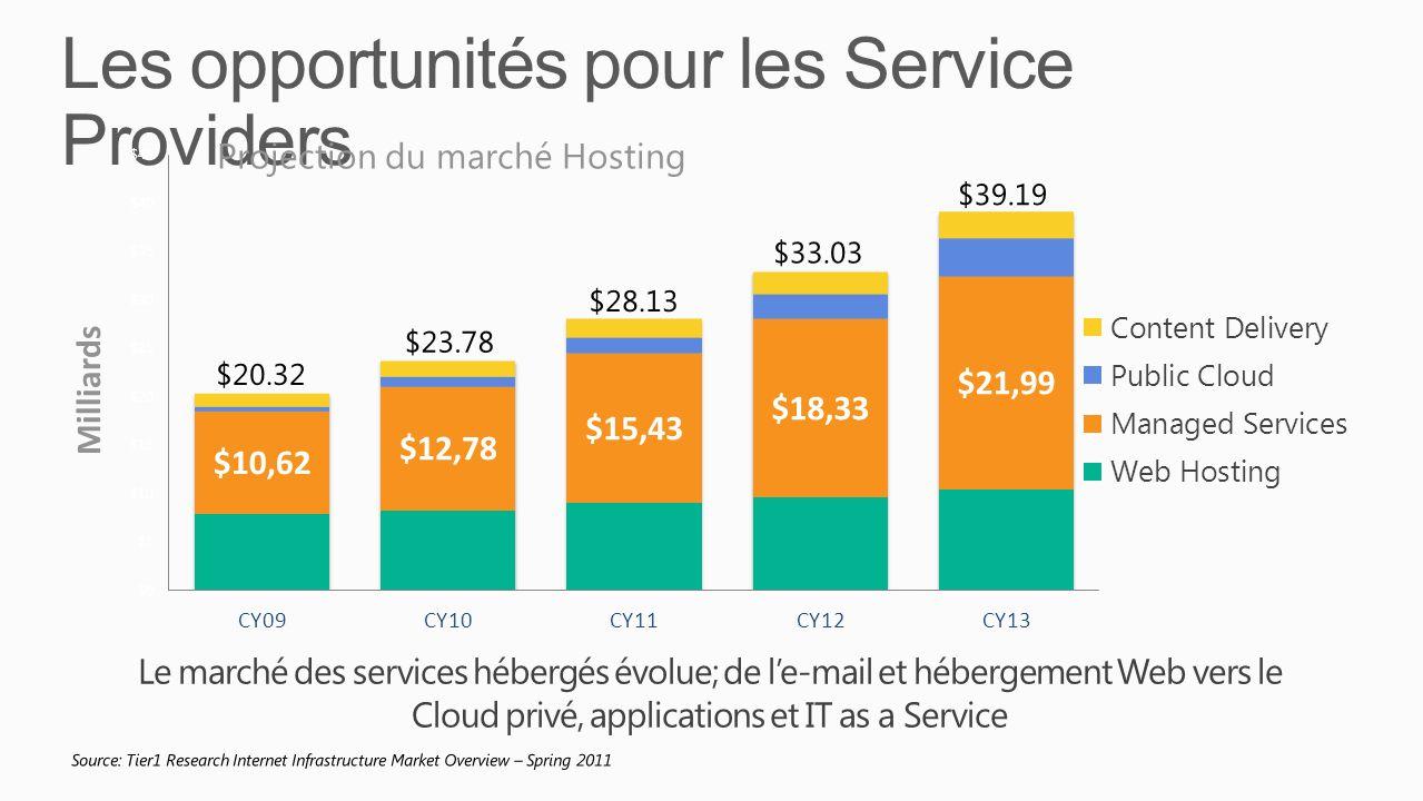 Le marché des services hébergés évolue; de le-mail et hébergement Web vers le Cloud privé, applications et IT as a Service