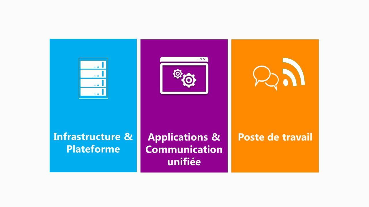 Centré sur les applications Cross Plateforme bout en bout Performances Cloud selon votre besoin