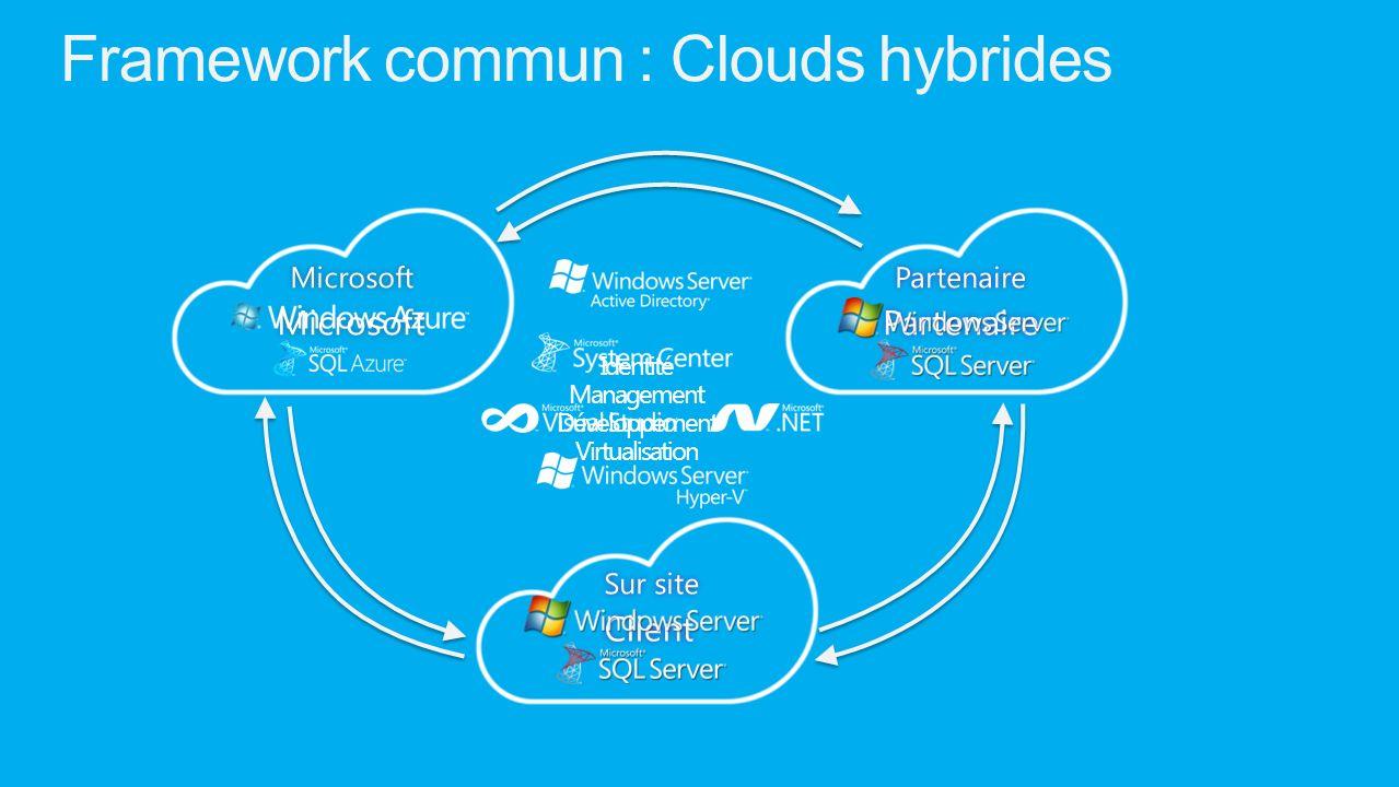 Framework commun : Clouds hybrides Identité Management Développement Virtualisation ClientPartenaireMicrosoft