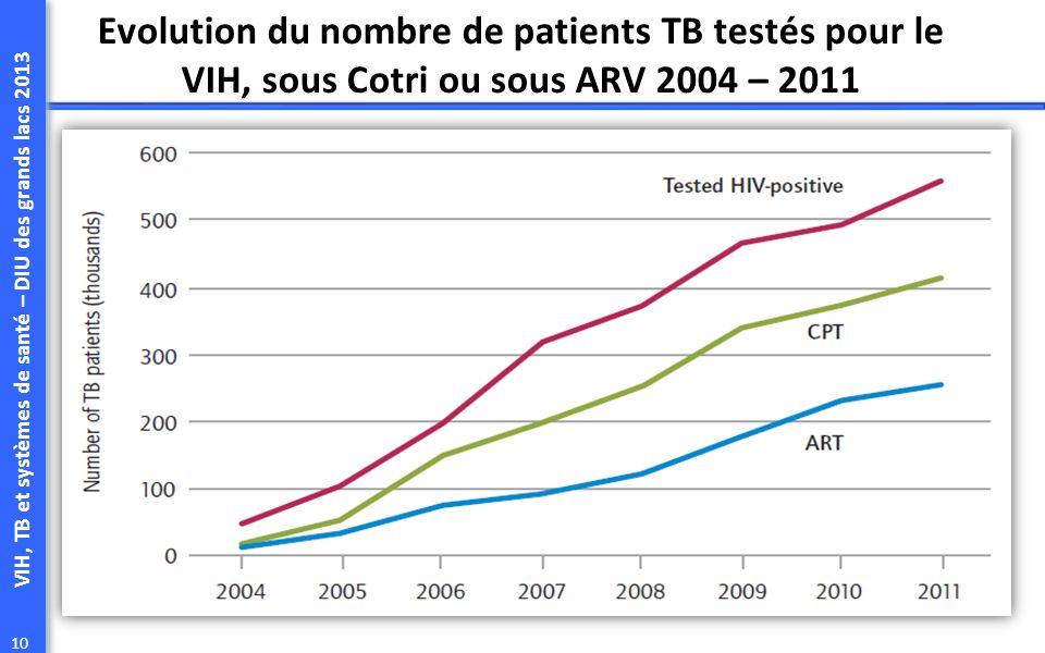 VIH, TB et systèmes de santé – DIU des grands lacs 2013 10 Evolution du nombre de patients TB testés pour le VIH, sous Cotri ou sous ARV 2004 – 2011