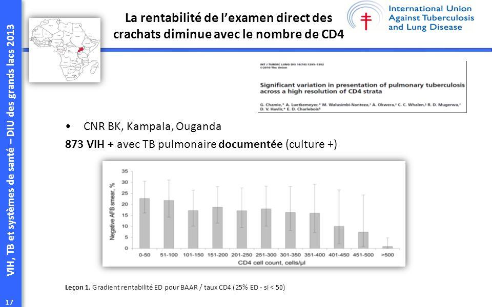 VIH, TB et systèmes de santé – DIU des grands lacs 2013 17 CNR BK, Kampala, Ouganda 873 VIH + avec TB pulmonaire documentée (culture +) Leçon 1.