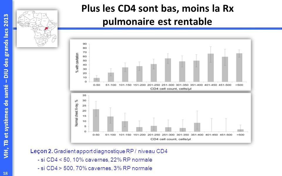 VIH, TB et systèmes de santé – DIU des grands lacs 2013 18 Plus les CD4 sont bas, moins la Rx pulmonaire est rentable Leçon 2. Gradient apport diagnos