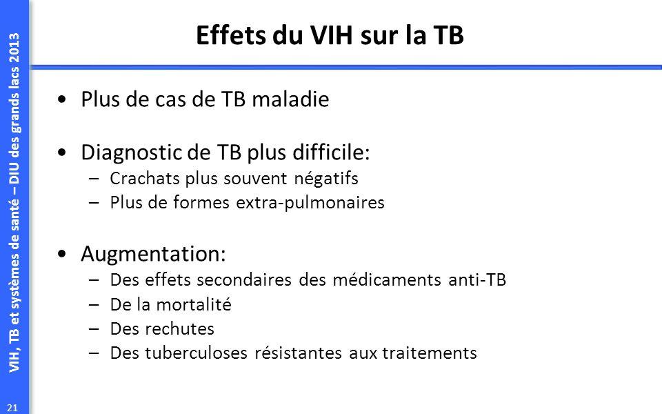 VIH, TB et systèmes de santé – DIU des grands lacs 2013 21 Effets du VIH sur la TB Plus de cas de TB maladie Diagnostic de TB plus difficile: –Crachats plus souvent négatifs –Plus de formes extra-pulmonaires Augmentation: –Des effets secondaires des médicaments anti-TB –De la mortalité –Des rechutes –Des tuberculoses résistantes aux traitements