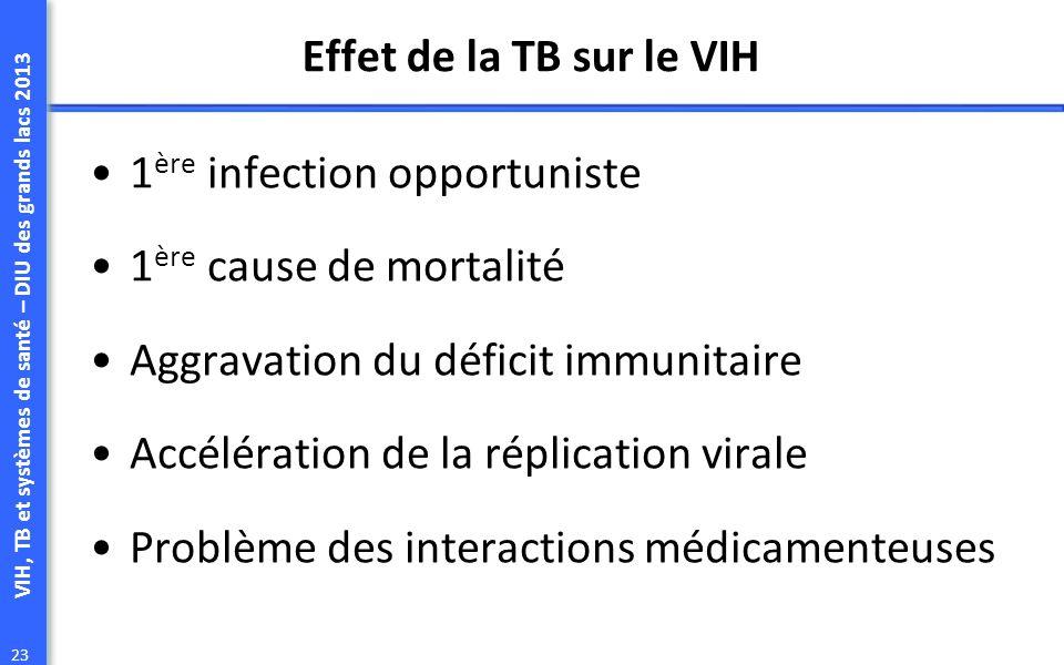 VIH, TB et systèmes de santé – DIU des grands lacs 2013 23 Effet de la TB sur le VIH 1 ère infection opportuniste 1 ère cause de mortalité Aggravation du déficit immunitaire Accélération de la réplication virale Problème des interactions médicamenteuses