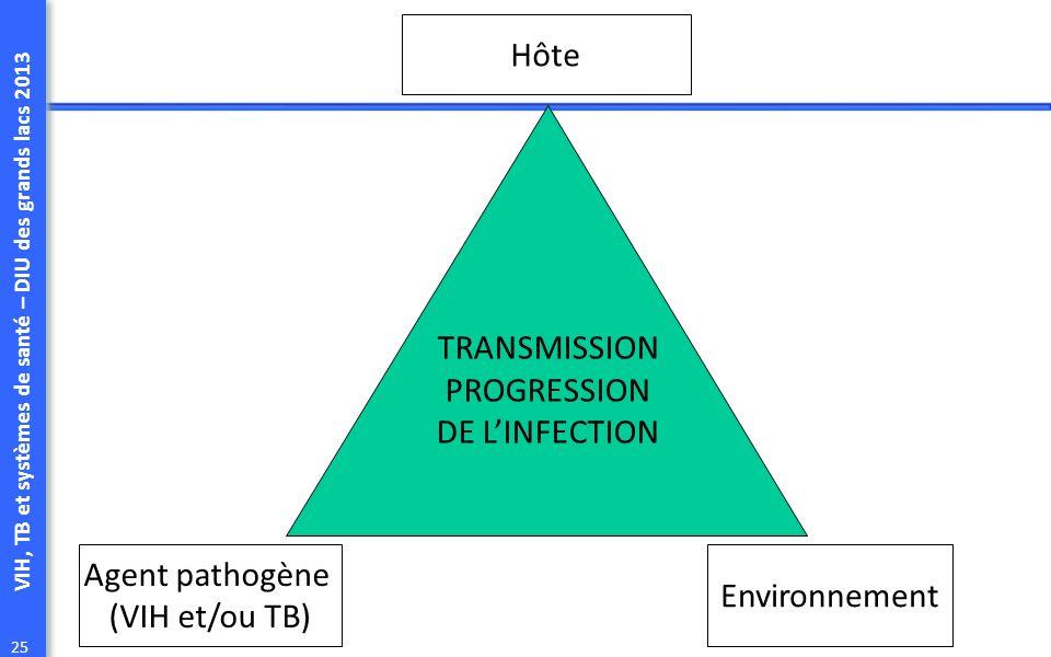 VIH, TB et systèmes de santé – DIU des grands lacs 2013 25 Hôte Agent pathogène (VIH et/ou TB) Environnement TRANSMISSION PROGRESSION DE LINFECTION