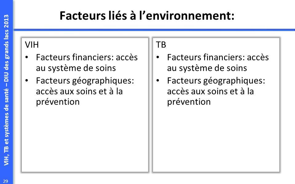VIH, TB et systèmes de santé – DIU des grands lacs 2013 29 Facteurs liés à lenvironnement: VIH Facteurs financiers: accès au système de soins Facteurs