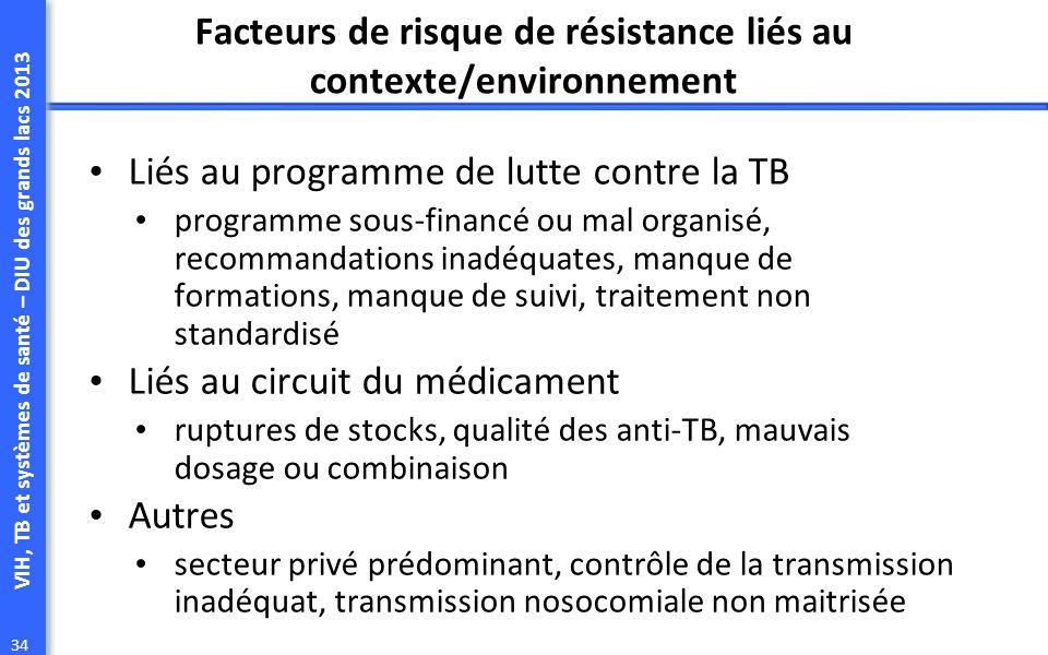 VIH, TB et systèmes de santé – DIU des grands lacs 2013 34 Facteurs de risque de résistance liés au contexte/environnement Liés au programme de lutte