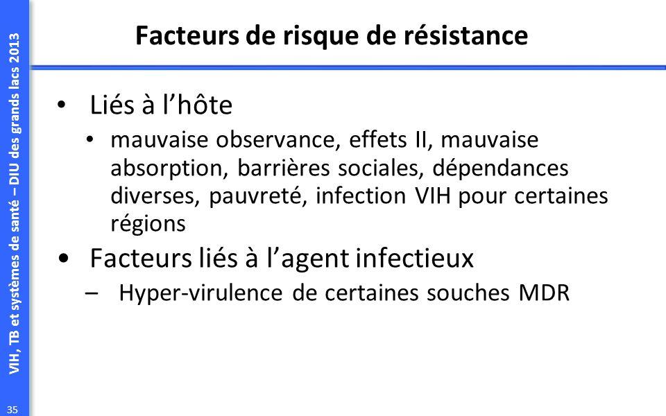 VIH, TB et systèmes de santé – DIU des grands lacs 2013 35 Facteurs de risque de résistance Liés à lhôte mauvaise observance, effets II, mauvaise absorption, barrières sociales, dépendances diverses, pauvreté, infection VIH pour certaines régions Facteurs liés à lagent infectieux –Hyper-virulence de certaines souches MDR