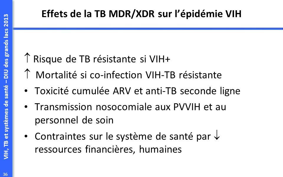 VIH, TB et systèmes de santé – DIU des grands lacs 2013 36 Effets de la TB MDR/XDR sur lépidémie VIH Risque de TB résistante si VIH+ Mortalité si co-infection VIH-TB résistante Toxicité cumulée ARV et anti-TB seconde ligne Transmission nosocomiale aux PVVIH et au personnel de soin Contraintes sur le système de santé par ressources financières, humaines