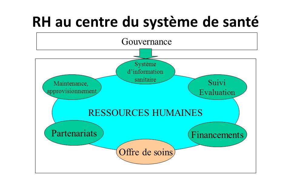 RESSOURCES HUMAINES Système dinformation sanitaire Suivi Evaluation Financements Maintenance, approvisionnement Partenariats Offre de soins Gouvernance RH au centre du système de santé