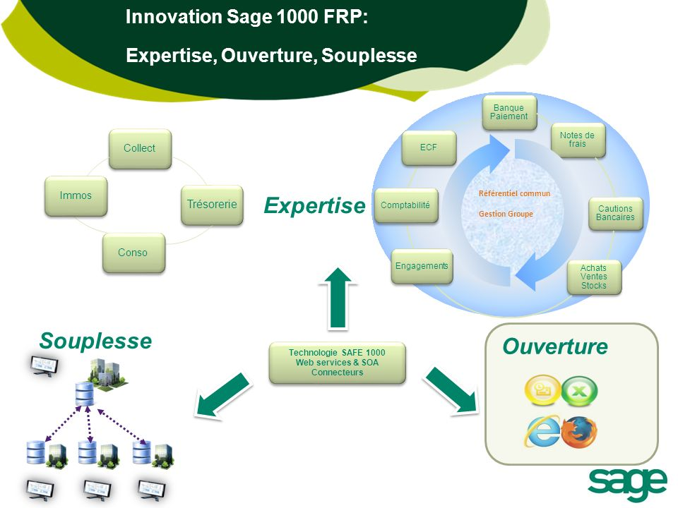 Sage FRP 1000 : Solution Ouverte 6 Self Service OutlookPortail Web 2.0