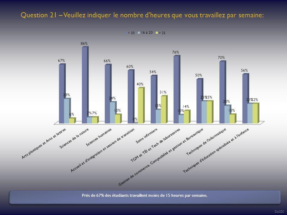 Question 21 – Veuillez indiquer le nombre dheures que vous travaillez par semaine: Près de 67% des étudiants travaillent moins de 15 heures par semaine.