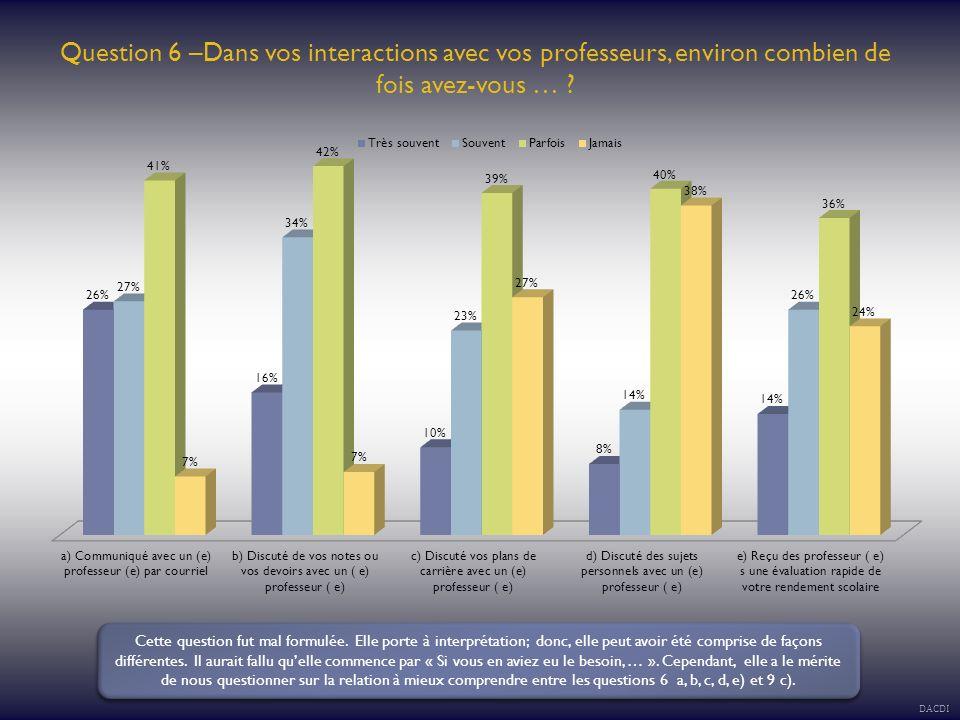 Question 6 –Dans vos interactions avec vos professeurs, environ combien de fois avez-vous … .