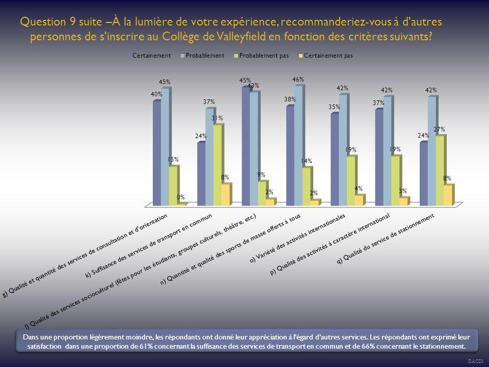 Question 12 – Quel est votre niveau de satisfaction à l égard des services suivants au Collège de Valleyfield.