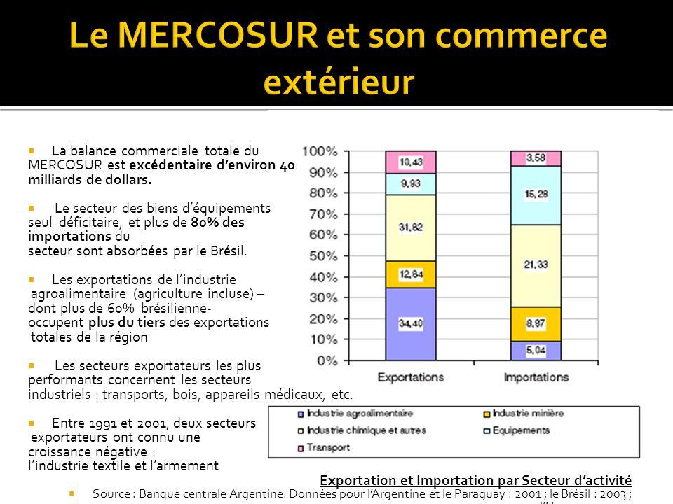 La balance commerciale totale du MERCOSUR est excédentaire denviron 40 milliards de dollars. Le secteur des biens déquipements seul déficitaire, et pl
