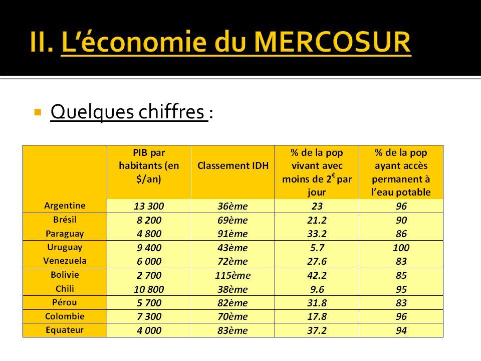 Source: http://posuto.blog.lemonde.fr/files/2007/09/dvpt-mercosur.1191096511.jpg
