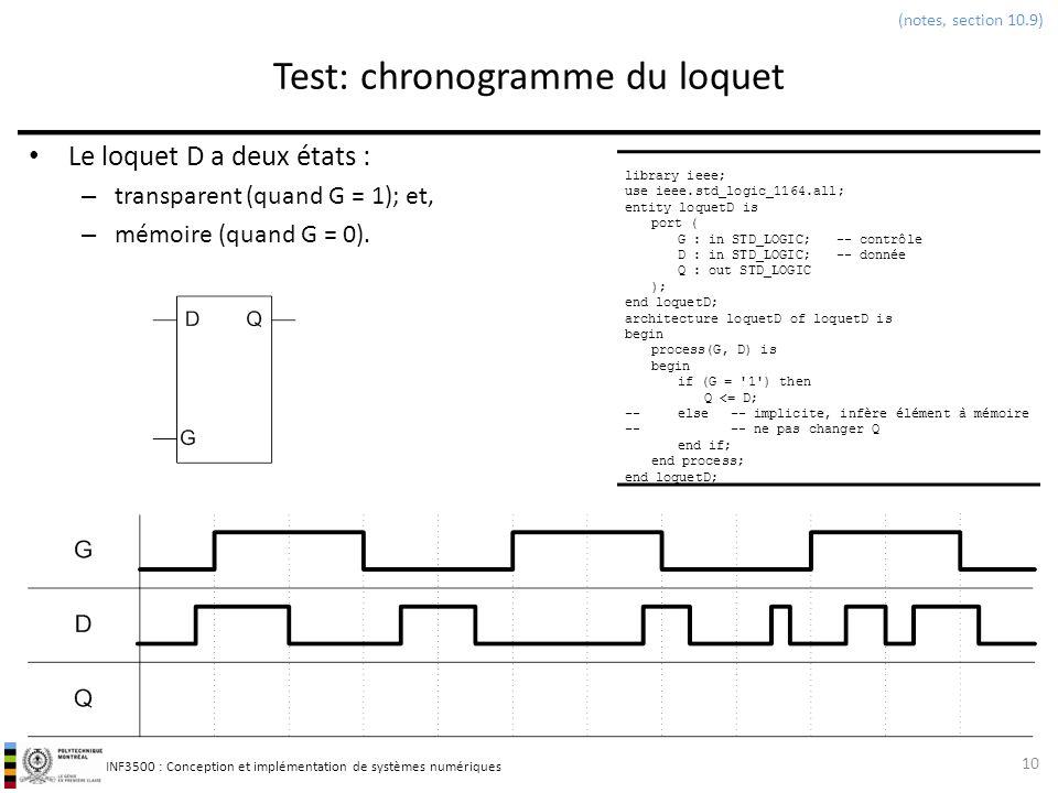 INF3500 : Conception et implémentation de systèmes numériques Test: chronogramme du loquet Le loquet D a deux états : – transparent (quand G = 1); et,