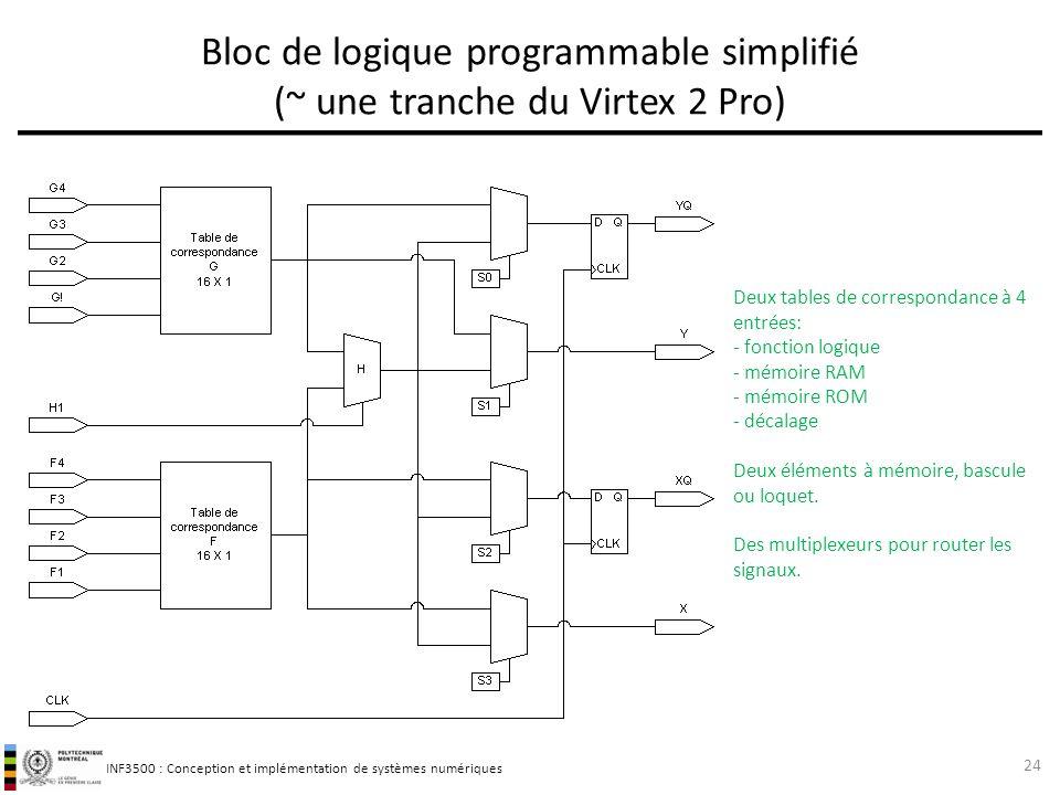 INF3500 : Conception et implémentation de systèmes numériques Bloc de logique programmable simplifié (~ une tranche du Virtex 2 Pro) 24 Deux tables de