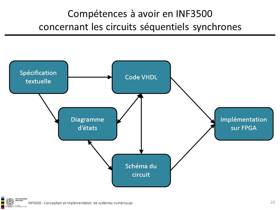 INF3500 : Conception et implémentation de systèmes numériques Compétences à avoir en INF3500 concernant les circuits séquentiels synchrones 26 Code VH