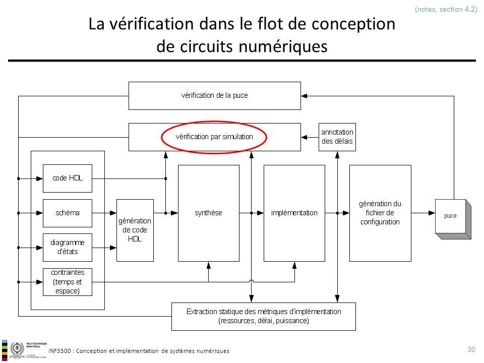 INF3500 : Conception et implémentation de systèmes numériques La vérification dans le flot de conception de circuits numériques 30 (notes, section 4.2