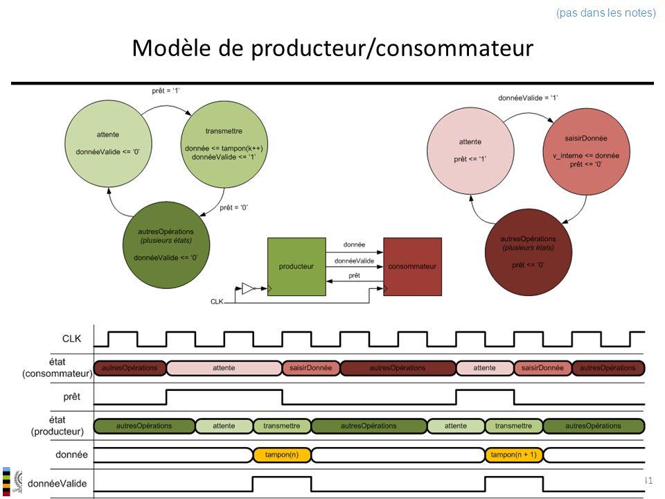 INF3500 : Conception et implémentation de systèmes numériques Modèle de producteur/consommateur 41 (pas dans les notes)
