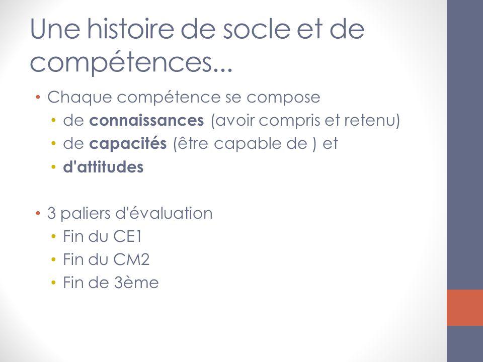 Chaque compétence se compose de connaissances (avoir compris et retenu) de capacités (être capable de ) et d attitudes 3 paliers d évaluation Fin du CE1 Fin du CM2 Fin de 3ème
