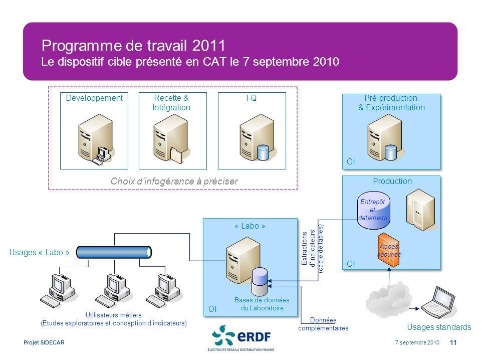 Programme de travail 2011 Le dispositif cible présenté en CAT le 7 septembre 2010 7 septembre 2010Projet SIDECAR 11 Production Développement Usages «