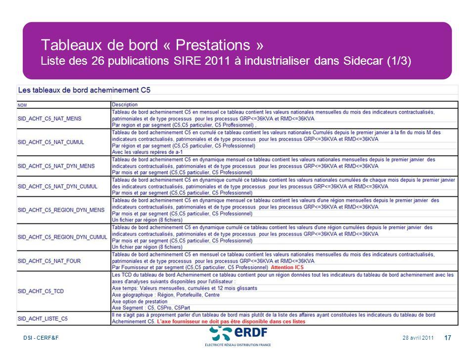 Tableaux de bord « Prestations » Liste des 26 publications SIRE 2011 à industrialiser dans Sidecar (1/3) 28 avril 2011DSI - CERF&F 17