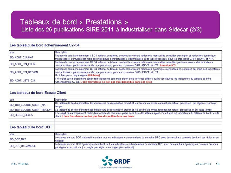 Tableaux de bord « Prestations » Liste des 26 publications SIRE 2011 à industrialiser dans Sidecar (2/3) 28 avril 2011DSI - CERF&F 18