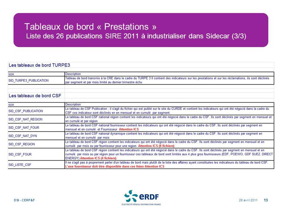 Tableaux de bord « Prestations » Liste des 26 publications SIRE 2011 à industrialiser dans Sidecar (3/3) 28 avril 2011DSI - CERF&F 19