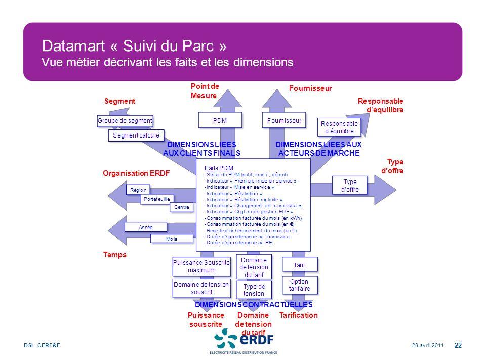 28 avril 2011DSI - CERF&F 22 Datamart « Suivi du Parc » Vue métier décrivant les faits et les dimensions