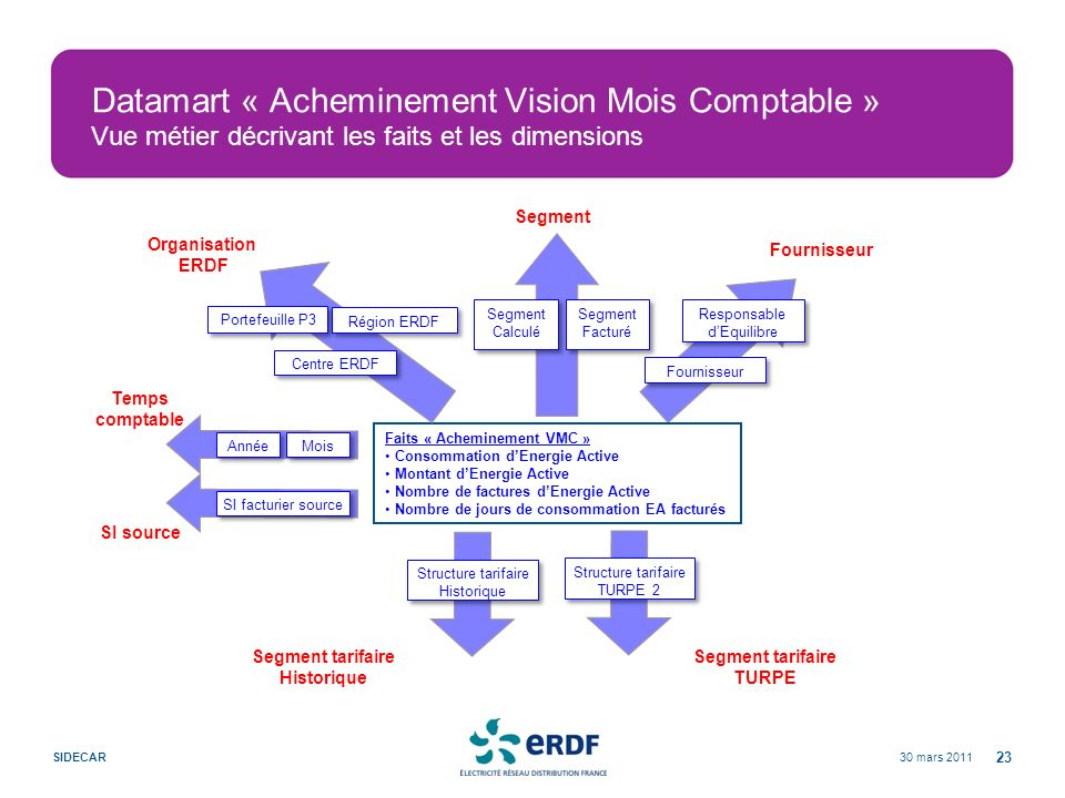 30 mars 2011SIDECAR 23 Datamart « Acheminement Vision Mois Comptable » Vue métier décrivant les faits et les dimensions Fournisseur Faits « Achemineme